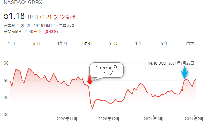 GDRX株価チャート